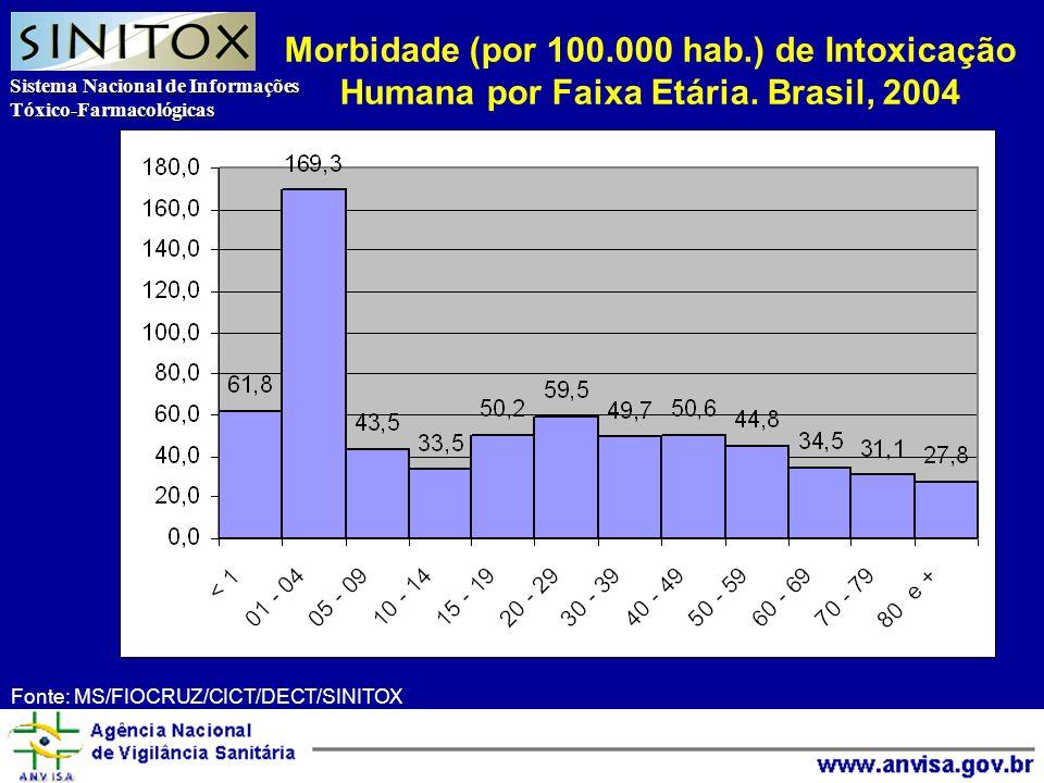 Sistema Nacional de Informações Tóxico-Farmacológicas Agência Nacional de Vigilância Sanitária Morbidade (por 100.000 hab.) de Intoxicação Humana por Faixa Etária.