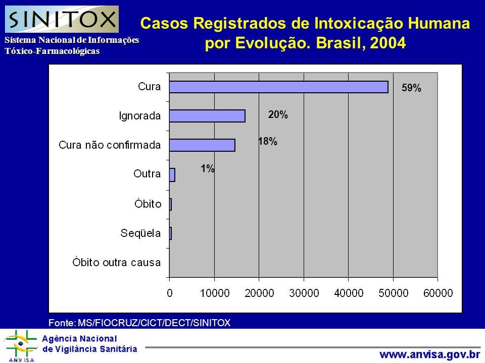 Sistema Nacional de Informações Tóxico-Farmacológicas Agência Nacional de Vigilância Sanitária Casos Registrados de Intoxicação Humana por Evolução.