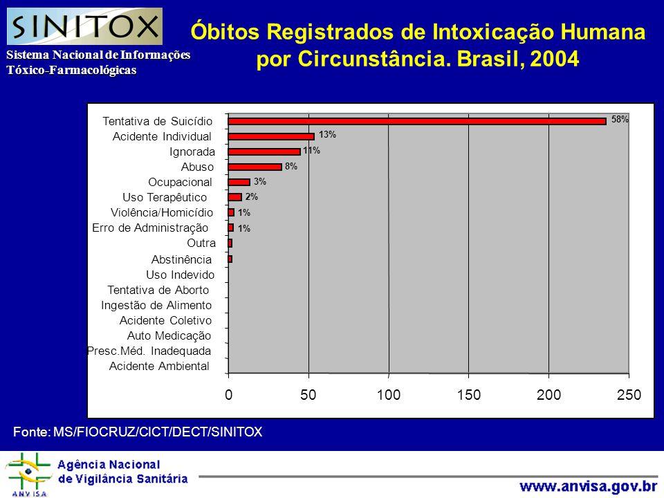 Sistema Nacional de Informações Tóxico-Farmacológicas Agência Nacional de Vigilância Sanitária Óbitos Registrados de Intoxicação Humana por Circunstância.