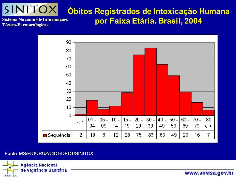 Sistema Nacional de Informações Tóxico-Farmacológicas Agência Nacional de Vigilância Sanitária Fonte: MS/FIOCRUZ/CICT/DECT/SINITOX Óbitos Registrados de Intoxicação Humana por Faixa Etária.