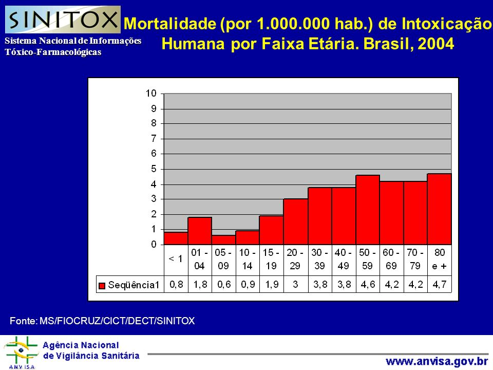 Sistema Nacional de Informações Tóxico-Farmacológicas Agência Nacional de Vigilância Sanitária Fonte: MS/FIOCRUZ/CICT/DECT/SINITOX Mortalidade (por 1.000.000 hab.) de Intoxicação Humana por Faixa Etária.