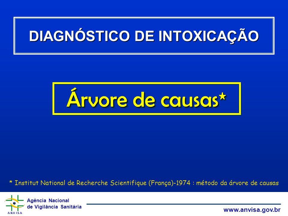 Agência Nacional de Vigilância Sanitária www.anvisa.gov.br DIAGNÓSTICO DE INTOXICAÇÃO Árvore de causas* * Institut National de Recherche Scientifique