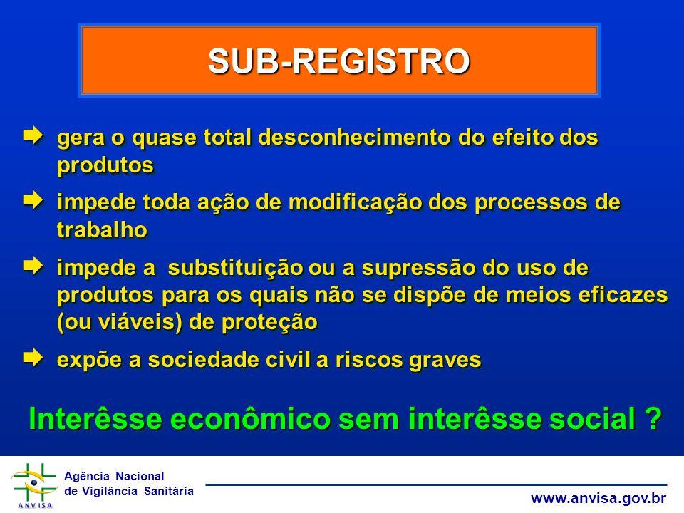 Agência Nacional de Vigilância Sanitária www.anvisa.gov.br SUB-REGISTRO gera o quase total desconhecimento do efeito dos produtos gera o quase total d