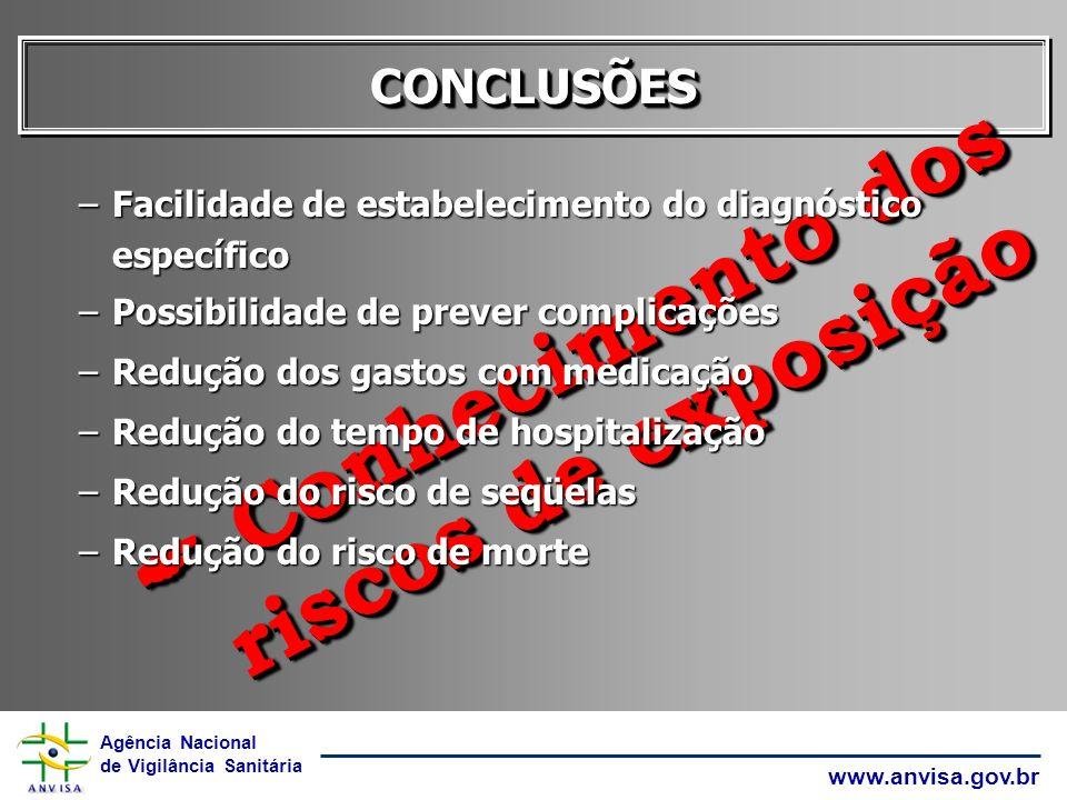 Agência Nacional de Vigilância Sanitária www.anvisa.gov.br CONCLUSÕESCONCLUSÕES Conhecimento dos riscos de exposição Conhecimento dos riscos de exposi