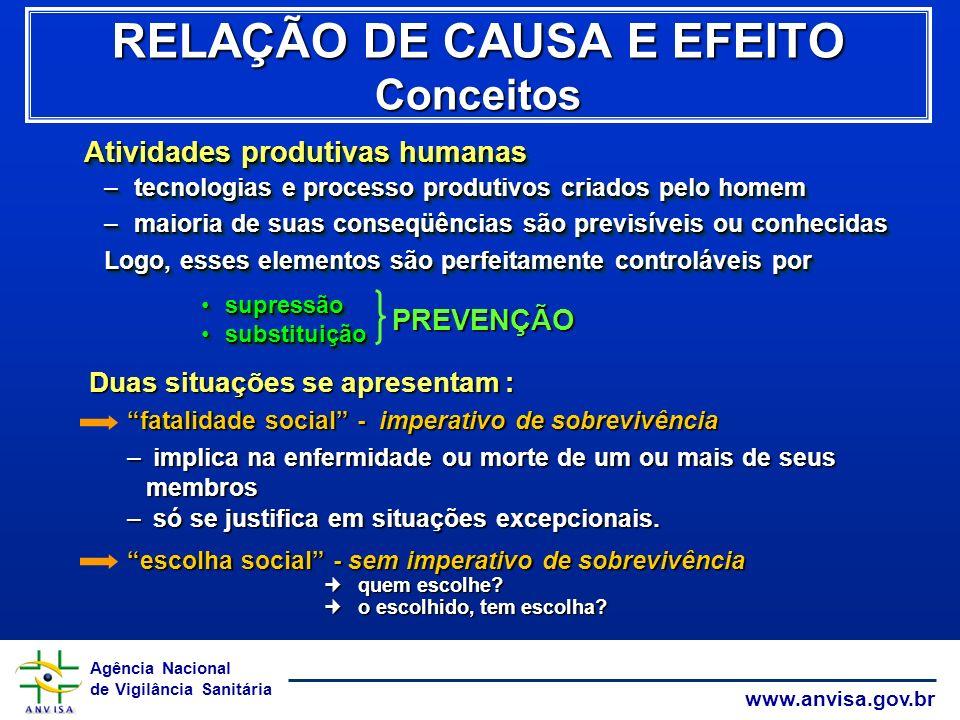 Agência Nacional de Vigilância Sanitária www.anvisa.gov.br Atividades produtivas humanas –tecnologias e processo produtivos criados pelo homem –maiori