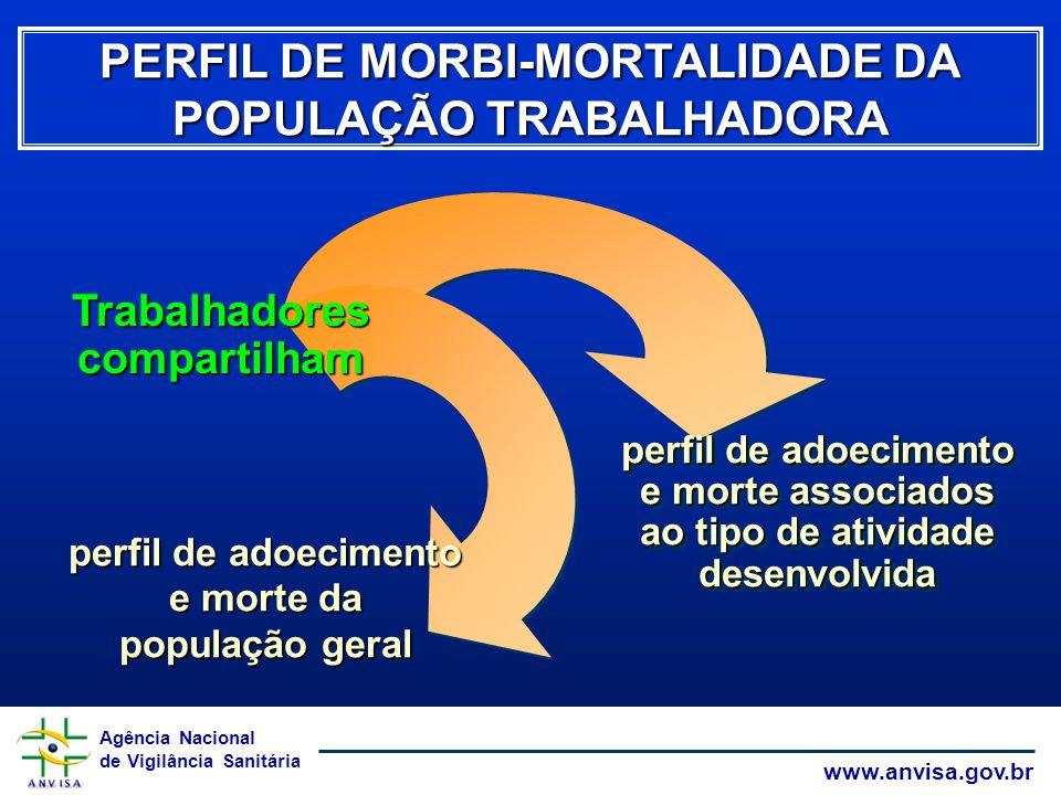 Agência Nacional de Vigilância Sanitária www.anvisa.gov.br PERFIL DE MORBI-MORTALIDADE DA POPULAÇÃO TRABALHADORA perfil de adoecimento e morte associa