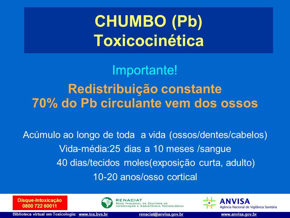 5 Disque-Intoxicação 0800 722 60011 Biblioteca virtual em Toxicologia: www.tox.bvs.brwww.anvisa.gov.brrenaciat@anvisa.gov.br Importante! Redistribuiçã