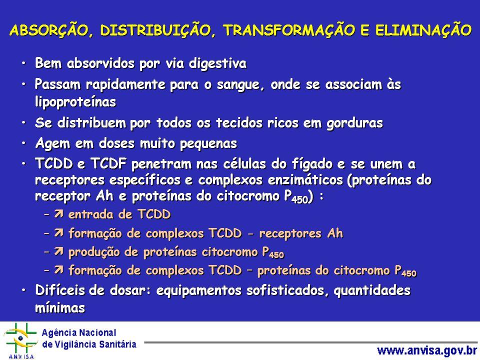 ABSORÇÃO, DISTRIBUIÇÃO, TRANSFORMAÇÃO E ELIMINAÇÃO Bem absorvidos por via digestivaBem absorvidos por via digestiva Passam rapidamente para o sangue,