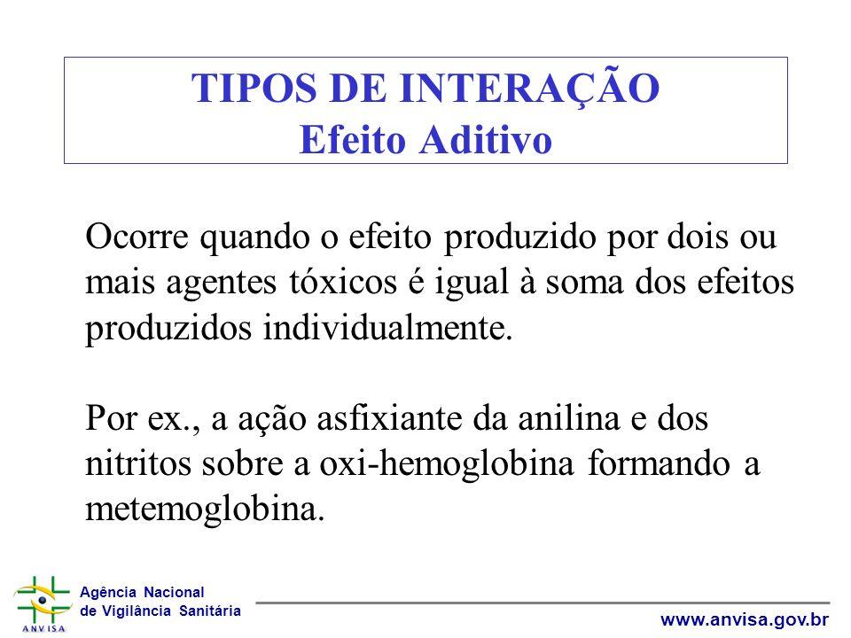 Agência Nacional de Vigilância Sanitária www.anvisa.gov.br TIPOS DE INTERAÇÃO Efeito Aditivo Ocorre quando o efeito produzido por dois ou mais agentes