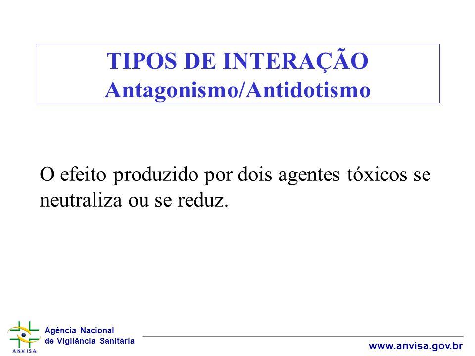 Agência Nacional de Vigilância Sanitária www.anvisa.gov.br TIPOS DE INTERAÇÃO Antagonismo/Antidotismo O efeito produzido por dois agentes tóxicos se n