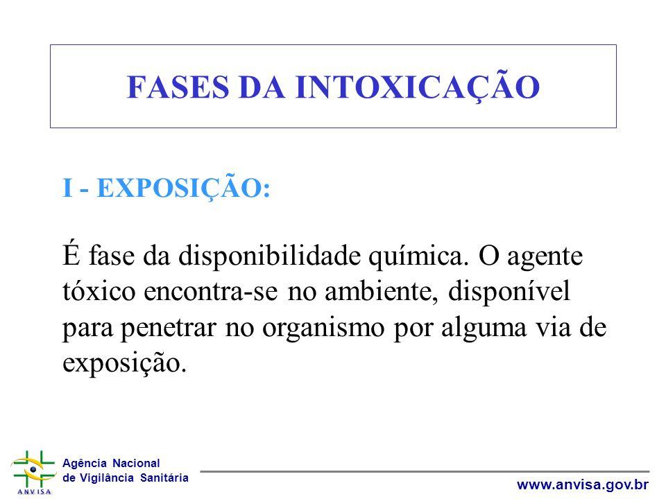 Agência Nacional de Vigilância Sanitária www.anvisa.gov.br FASES DA INTOXICAÇÃO I - EXPOSIÇÃO: É fase da disponibilidade química. O agente tóxico enco