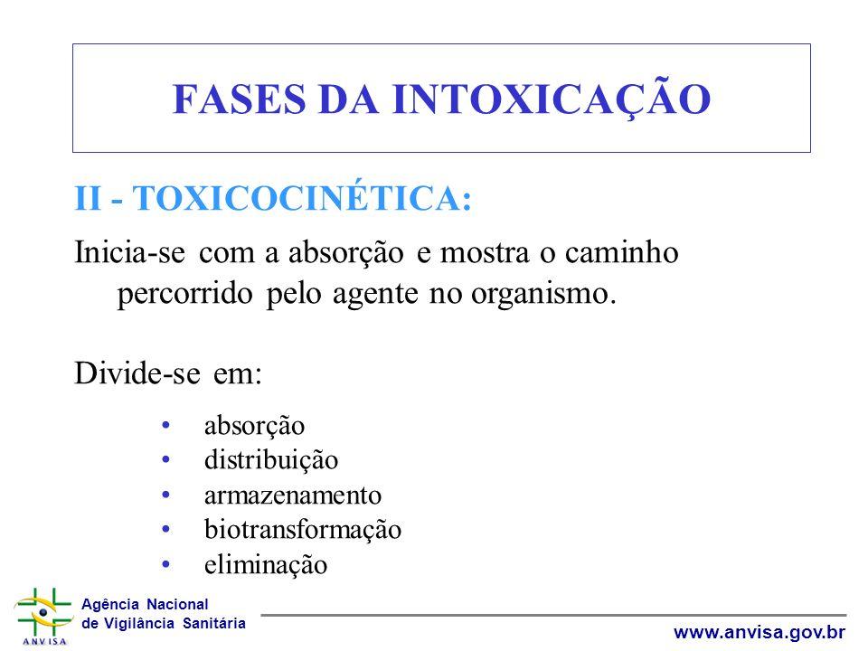 Agência Nacional de Vigilância Sanitária www.anvisa.gov.br FASES DA INTOXICAÇÃO II - TOXICOCINÉTICA: Inicia-se com a absorção e mostra o caminho perco
