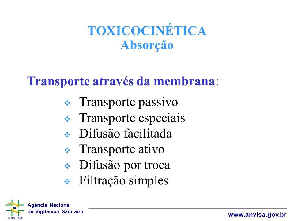 Agência Nacional de Vigilância Sanitária www.anvisa.gov.br TOXICOCINÉTICA Absorção Transporte através da membrana: Transporte passivo Transporte espec