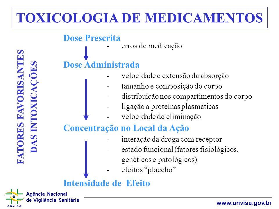 Agência Nacional de Vigilância Sanitária www.anvisa.gov.br Dose Prescrita -erros de medicação Dose Administrada -velocidade e extensão da absorção -ta