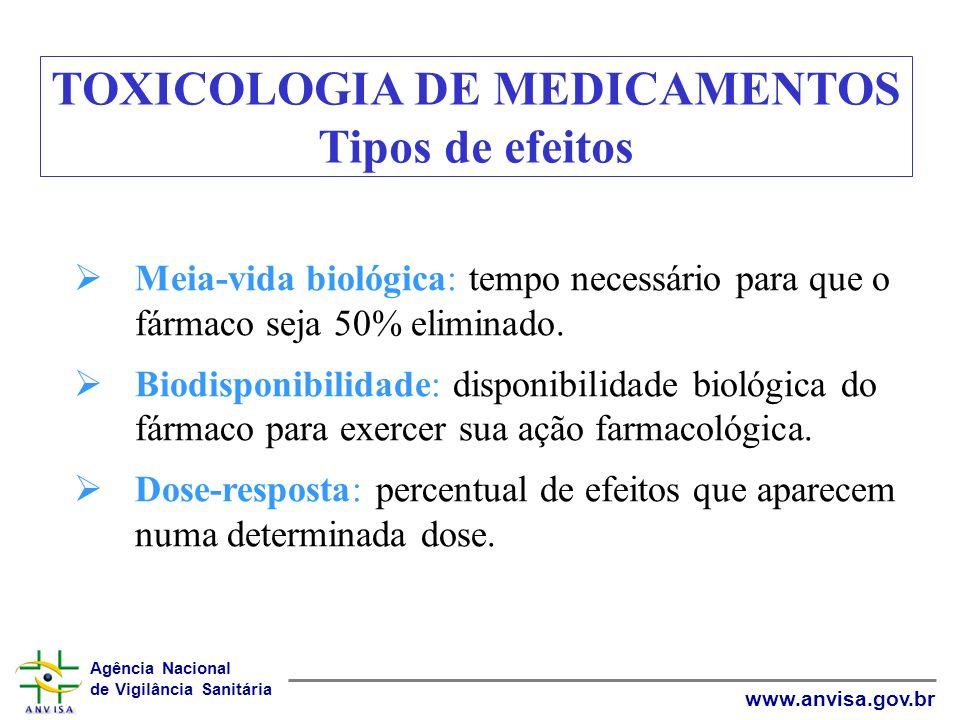 Agência Nacional de Vigilância Sanitária www.anvisa.gov.br Meia-vida biológica: tempo necessário para que o fármaco seja 50% eliminado. Biodisponibili