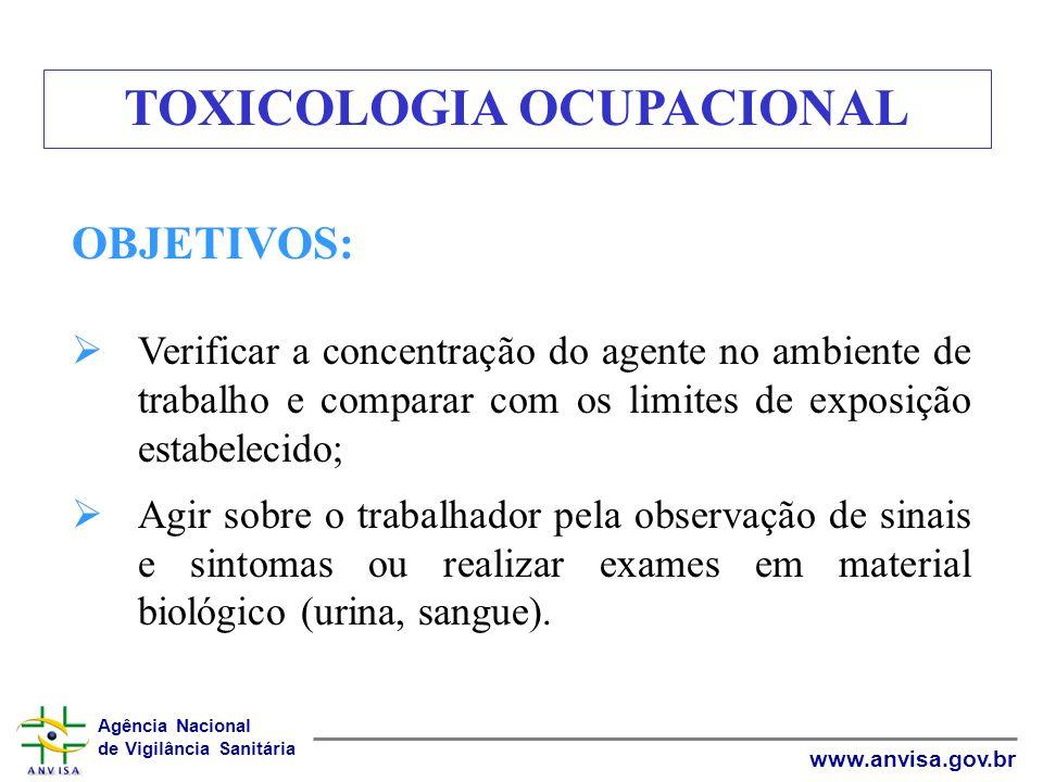 Agência Nacional de Vigilância Sanitária www.anvisa.gov.br OBJETIVOS: Verificar a concentração do agente no ambiente de trabalho e comparar com os lim