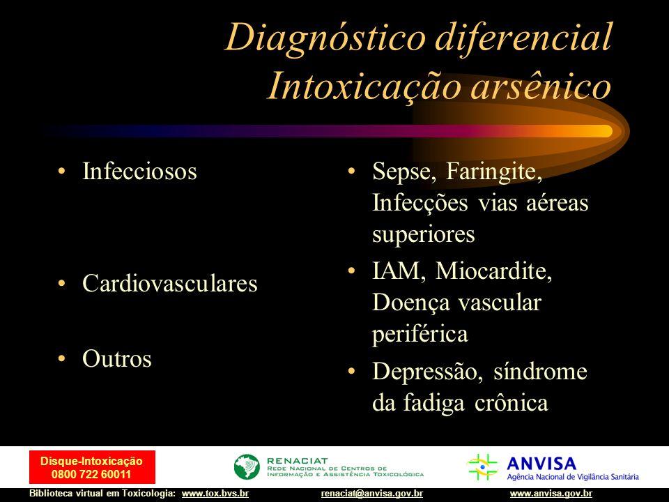 24 Disque-Intoxicação 0800 722 60011 Biblioteca virtual em Toxicologia: www.tox.bvs.brwww.anvisa.gov.brrenaciat@anvisa.gov.br Diagnóstico diferencial