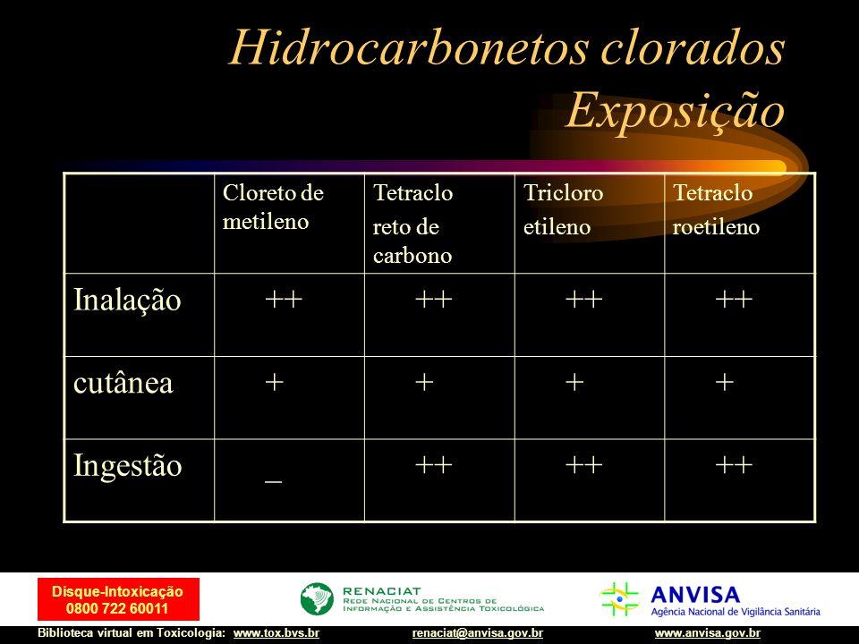 53 Disque-Intoxicação 0800 722 60011 Biblioteca virtual em Toxicologia: www.tox.bvs.brwww.anvisa.gov.brrenaciat@anvisa.gov.br Hidrocarbonetos clorados