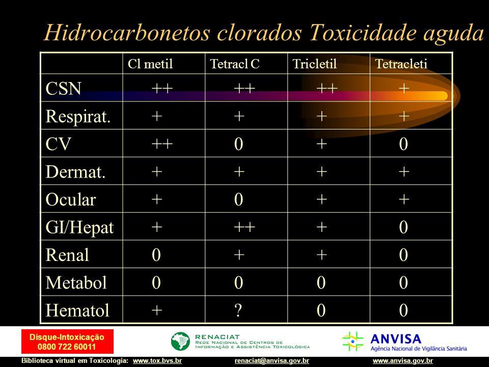 54 Disque-Intoxicação 0800 722 60011 Biblioteca virtual em Toxicologia: www.tox.bvs.brwww.anvisa.gov.brrenaciat@anvisa.gov.br Hidrocarbonetos clorados