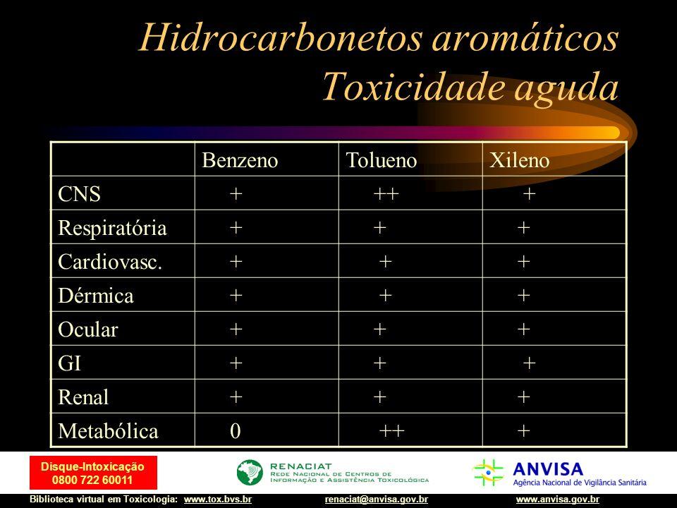 58 Disque-Intoxicação 0800 722 60011 Biblioteca virtual em Toxicologia: www.tox.bvs.brwww.anvisa.gov.brrenaciat@anvisa.gov.br Hidrocarbonetos aromátic