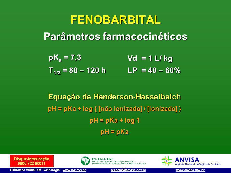 Disque-Intoxicação 0800 722 60011 Biblioteca virtual em Toxicologia: www.tox.bvs.brwww.anvisa.gov.brrenaciat@anvisa.gov.br FENOBARBITAL pK a = 7,3 T 1