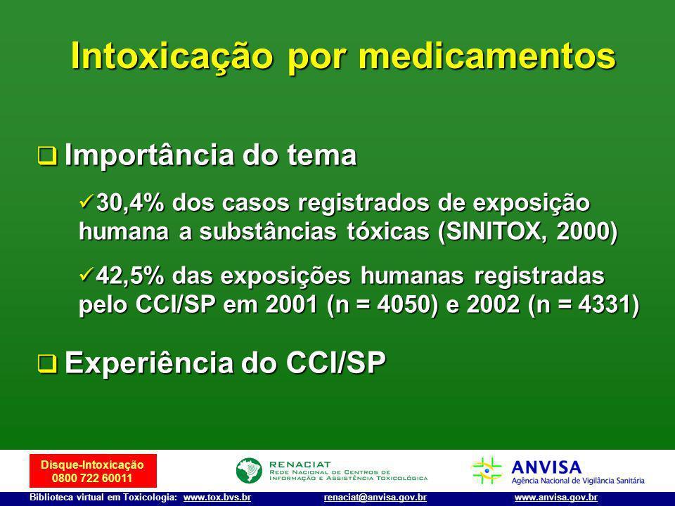 Disque-Intoxicação 0800 722 60011 Biblioteca virtual em Toxicologia: www.tox.bvs.brwww.anvisa.gov.brrenaciat@anvisa.gov.br Intoxicação por medicamento