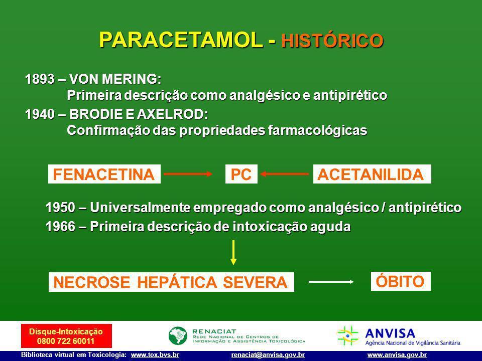 Disque-Intoxicação 0800 722 60011 Biblioteca virtual em Toxicologia: www.tox.bvs.brwww.anvisa.gov.brrenaciat@anvisa.gov.br PARACETAMOL - HISTÓRICO 189