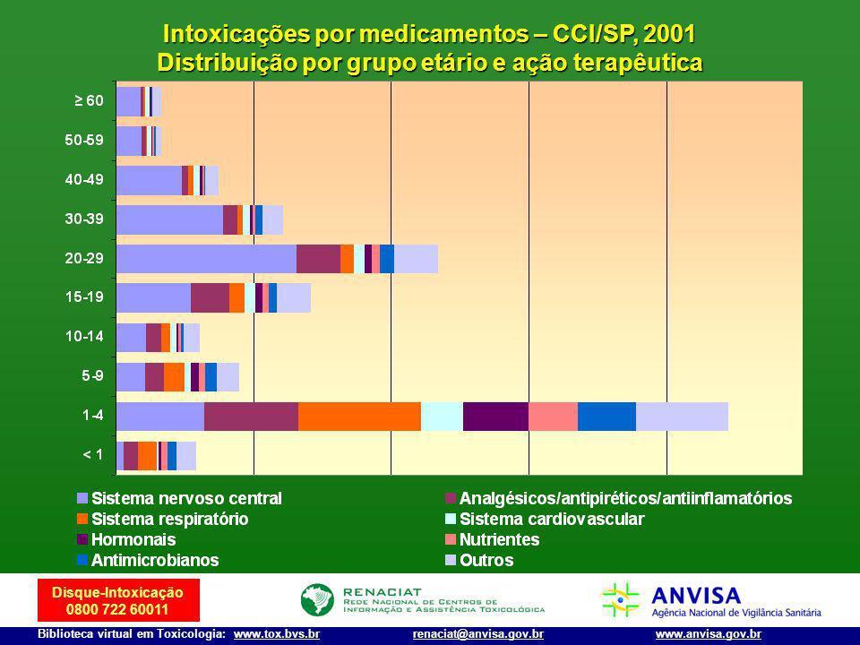 Disque-Intoxicação 0800 722 60011 Biblioteca virtual em Toxicologia: www.tox.bvs.brwww.anvisa.gov.brrenaciat@anvisa.gov.br Intoxicações por medicament