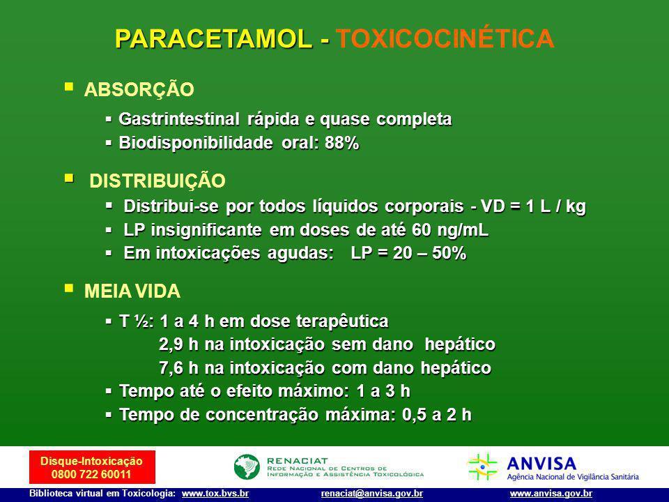 Disque-Intoxicação 0800 722 60011 Biblioteca virtual em Toxicologia: www.tox.bvs.brwww.anvisa.gov.brrenaciat@anvisa.gov.br PARACETAMOL - PARACETAMOL -