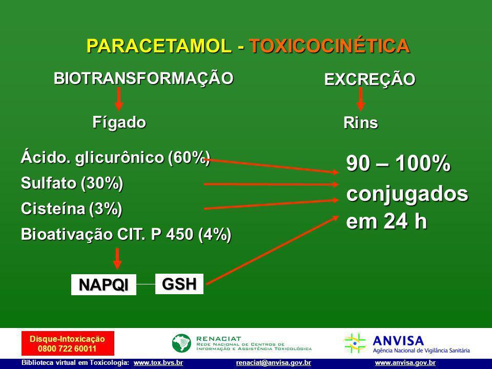 Disque-Intoxicação 0800 722 60011 Biblioteca virtual em Toxicologia: www.tox.bvs.brwww.anvisa.gov.brrenaciat@anvisa.gov.br PARACETAMOL - TOXICOCINÉTIC