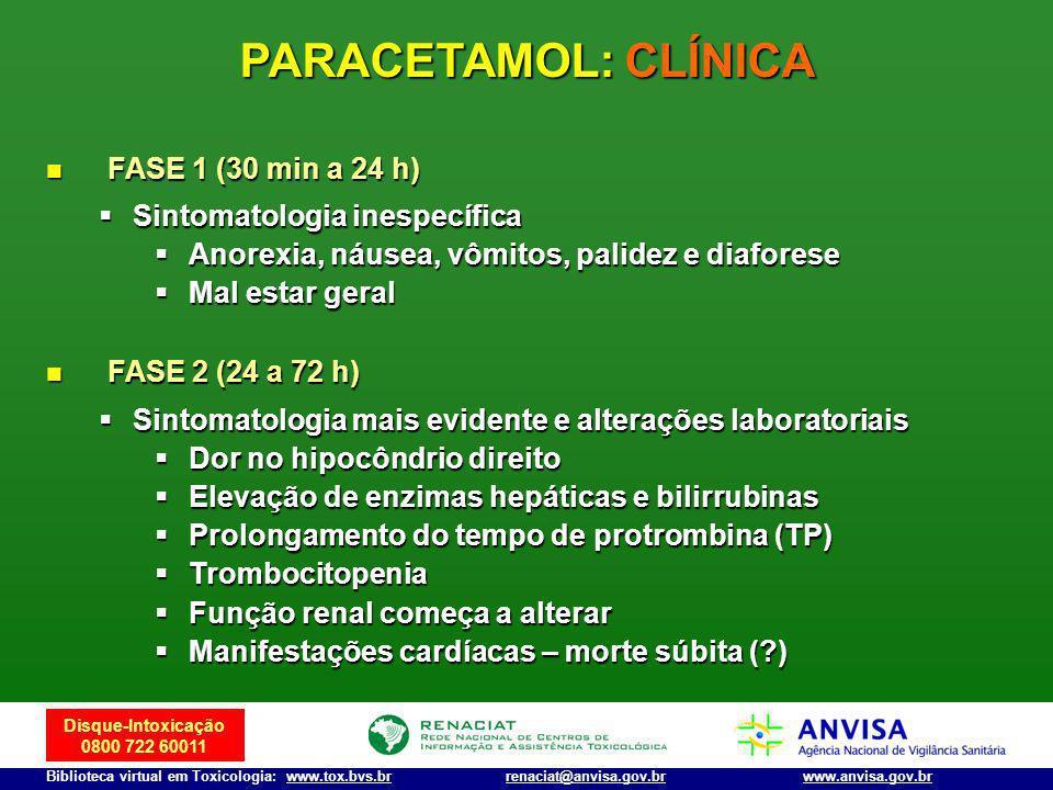 Disque-Intoxicação 0800 722 60011 Biblioteca virtual em Toxicologia: www.tox.bvs.brwww.anvisa.gov.brrenaciat@anvisa.gov.br FASE 1 (30 min a 24 h) FASE