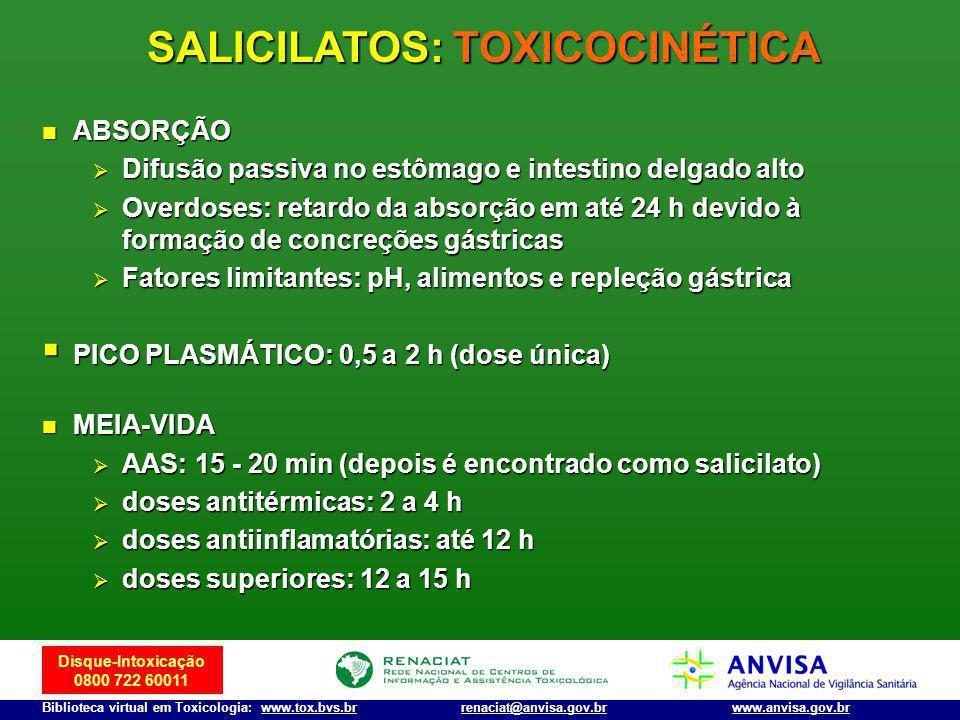 Disque-Intoxicação 0800 722 60011 Biblioteca virtual em Toxicologia: www.tox.bvs.brwww.anvisa.gov.brrenaciat@anvisa.gov.br SALICILATOS: TOXICOCINÉTICA