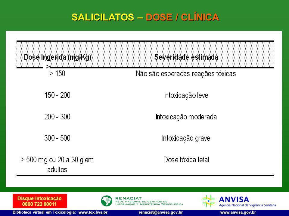 Disque-Intoxicação 0800 722 60011 Biblioteca virtual em Toxicologia: www.tox.bvs.brwww.anvisa.gov.brrenaciat@anvisa.gov.br SALICILATOS – DOSE / CLÍNIC