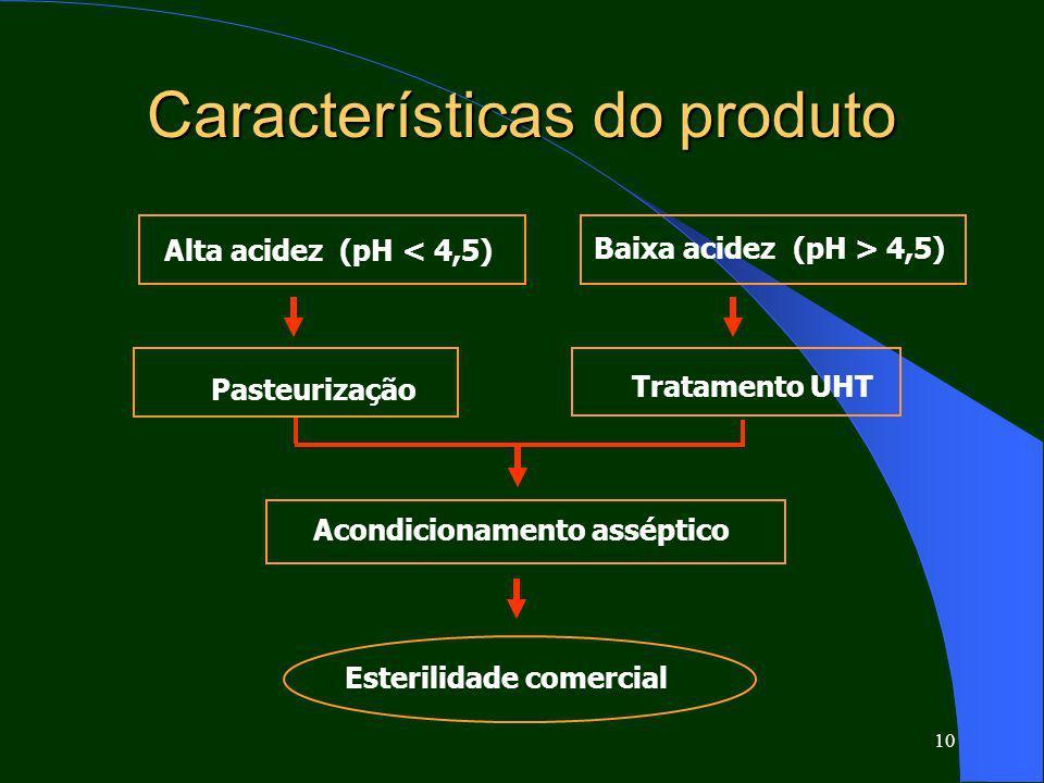 10 Características do produto Alta acidez (pH < 4,5) Esterilidade comercial Baixa acidez (pH > 4,5) Pasteurização Tratamento UHT Acondicionamento asséptico