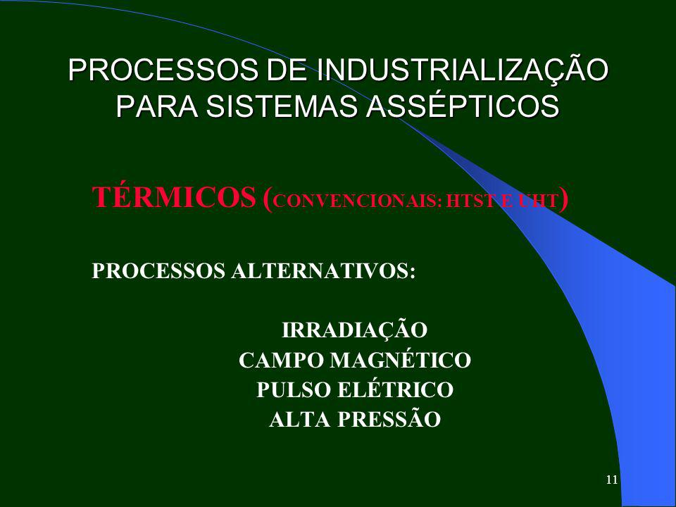 11 PROCESSOS DE INDUSTRIALIZAÇÃO PARA SISTEMAS ASSÉPTICOS TÉRMICOS ( CONVENCIONAIS: HTST E UHT ) PROCESSOS ALTERNATIVOS: IRRADIAÇÃO CAMPO MAGNÉTICO PULSO ELÉTRICO ALTA PRESSÃO
