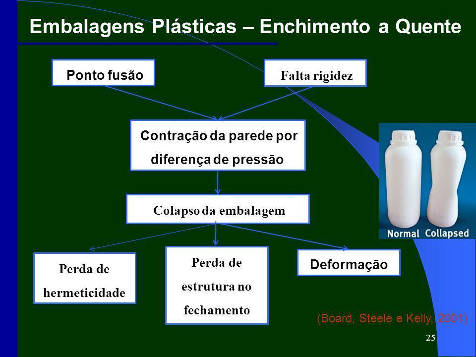 25 Embalagens Plásticas – Enchimento a Quente Ponto fusão Falta rigidez Colapso da embalagem Deformação Perda de hermeticidade Contração da parede por diferença de pressão Perda de estrutura no fechamento (Board, Steele e Kelly, 2001)