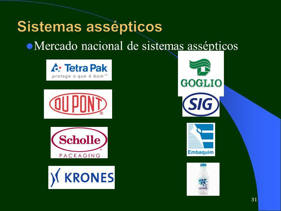31 Mercado nacional de sistemas assépticos