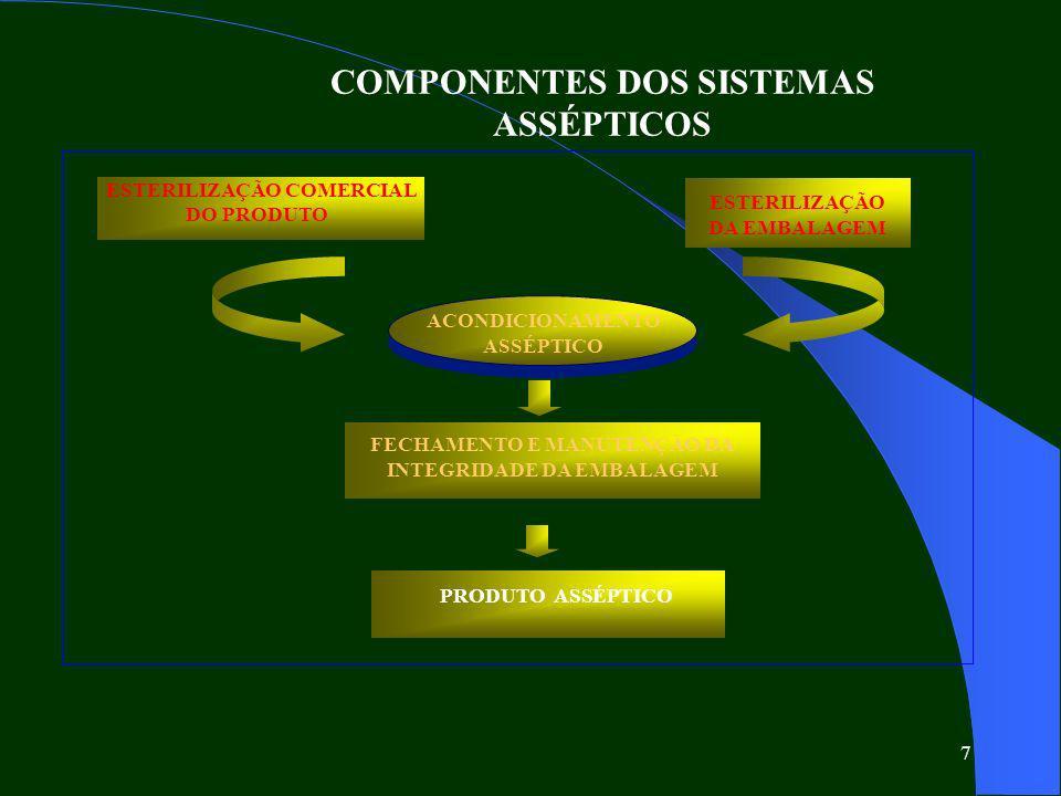 7 ESTERILIZAÇÃO COMERCIAL DO PRODUTO ESTERILIZAÇÃO DA EMBALAGEM ACONDICIONAMENTO ASSÉPTICO PRODUTO ASSÉPTICO FECHAMENTO E MANUTENÇÃO DA INTEGRIDADE DA EMBALAGEM COMPONENTES DOS SISTEMAS ASSÉPTICOS