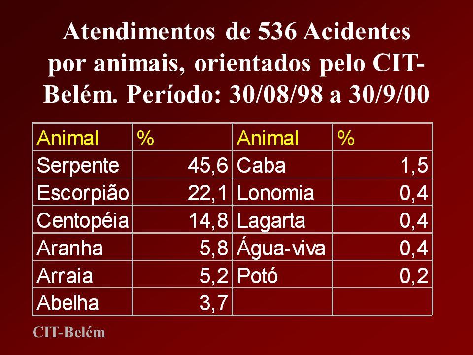 Atendimentos de 536 Acidentes por animais, orientados pelo CIT- Belém. Período: 30/08/98 a 30/9/00 CIT-Belém