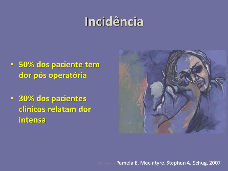Incidência 50% dos paciente tem dor pós operatória 50% dos paciente tem dor pós operatória 30% dos pacientes clínicos relatam dor intensa 30% dos paci