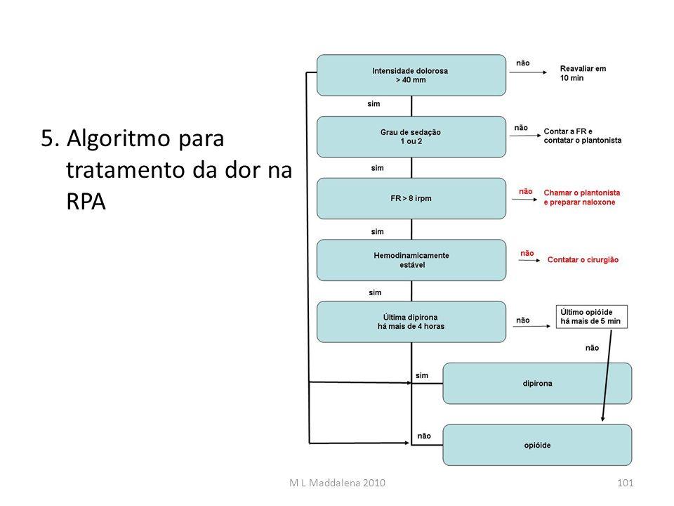 5. Algoritmo para tratamento da dor na RPA M L Maddalena 2010101