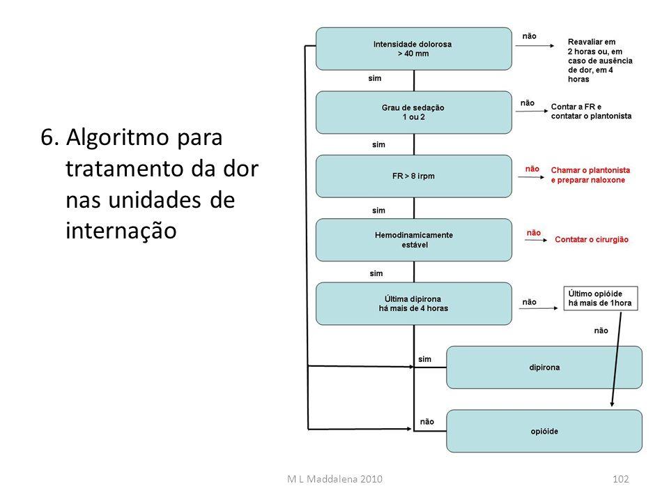 6. Algoritmo para tratamento da dor nas unidades de internação M L Maddalena 2010102