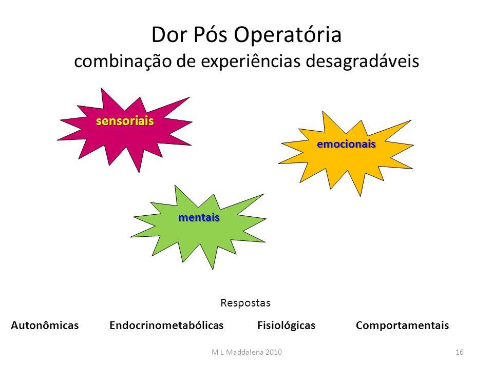 Dor Pós Operatória combinação de experiências desagradáveis sensoriais emocionais mentais Respostas AutonômicasEndocrinometabólicasFisiológicasComport