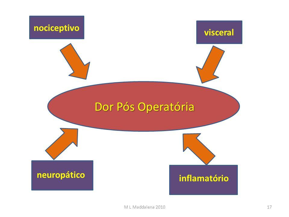 Dor Pós Operatória nociceptivo visceral neuropático inflamatório 17M L Maddalena 2010