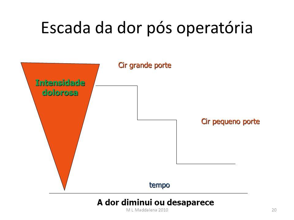 Escada da dor pós operatória Intensidade dolorosa tempo A dor diminui ou desaparece Cir grande porte Cir pequeno porte 20M L Maddalena 2010