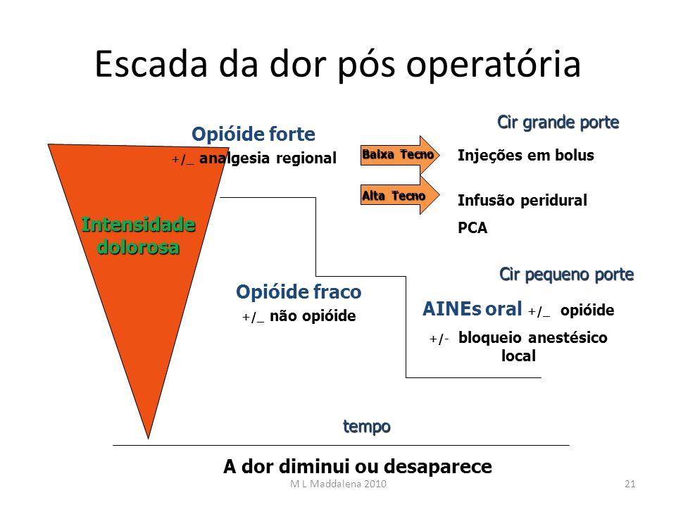 Escada da dor pós operatória Intensidade dolorosa tempo A dor diminui ou desaparece Cir grande porte Cir pequeno porte Opióide forte +/_ analgesia reg