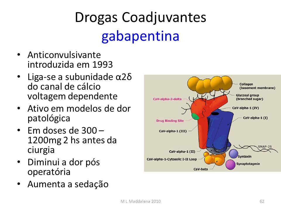 Drogas Coadjuvantes gabapentina Anticonvulsivante introduzida em 1993 Liga-se a subunidade α2δ do canal de cálcio voltagem dependente Ativo em modelos