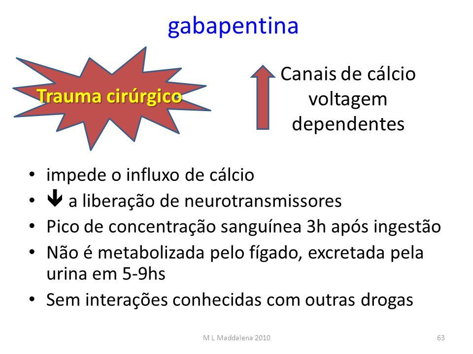 gabapentina impede o influxo de cálcio a liberação de neurotransmissores Pico de concentração sanguínea 3h após ingestão Não é metabolizada pelo fígad