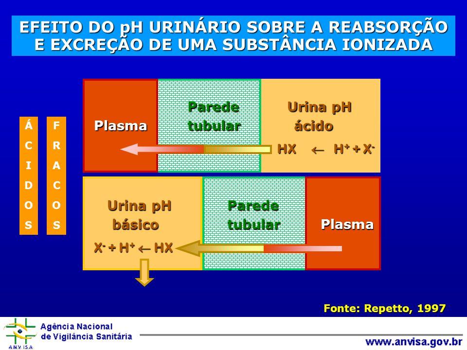 Fonte: Repetto, 1997 EFEITO DO pH URINÁRIO SOBRE A REABSORÇÃO E EXCREÇÃO DE UMA SUBSTÂNCIA IONIZADA Parede Urina pH Plasma tubular ácido HX H + + X -
