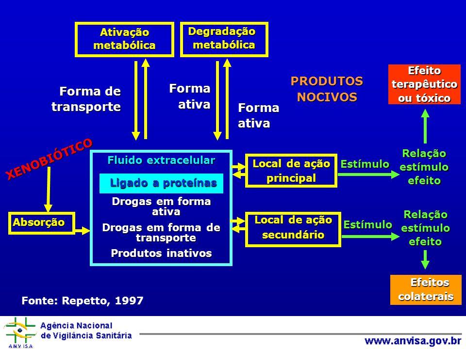 Forma de transporteFormaativa Formaativa PRODUTOSNOCIVOS Absorção Fluido extracelular Drogas em forma ativa Drogas em forma de transporte Produtos ina